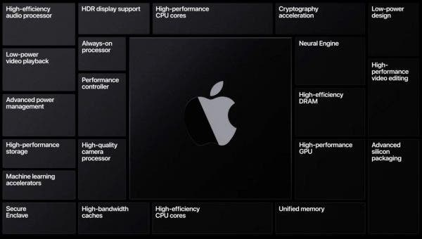 Apple Silicon nuevo chip de la marca de la manzana