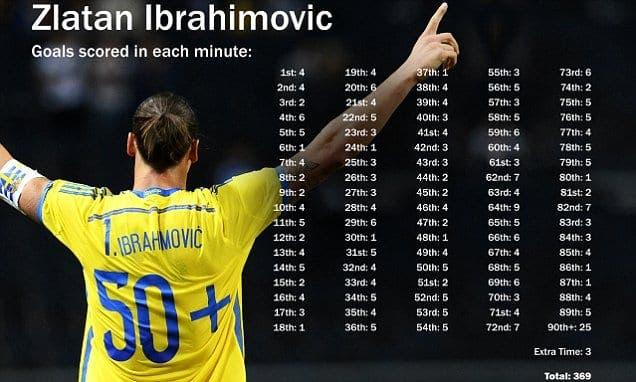 Ibrahimovic ha marcado en todos los minutos de un partido de fútbol. Foto: Agencias.