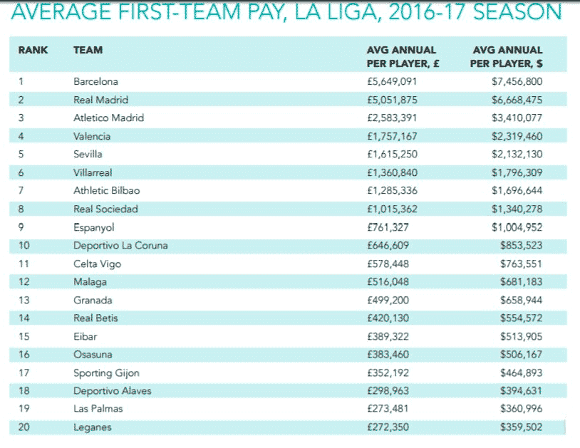 sueldo jugadores liga